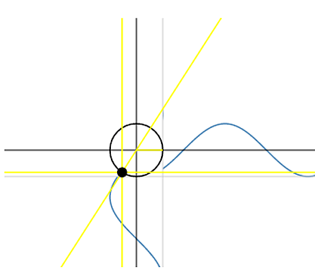 Animated Trigonometry